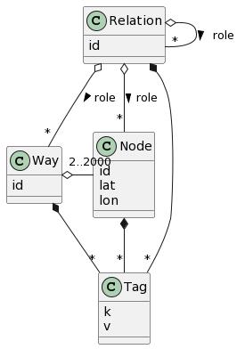 OSM data model