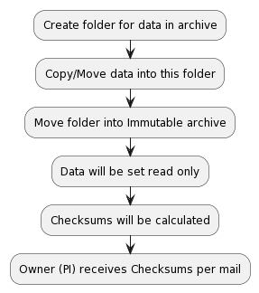 PlantUML Syntax: :Create folder for data in archive; :Copy/Move data into this folder; :Move folder into Immutable archive; :Data will be set read only; :Checksums will be calculated; :Owner (PI) receives Checksums per mail;