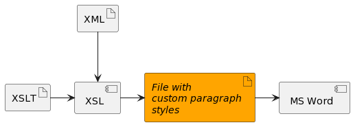 Component diagram of problem
