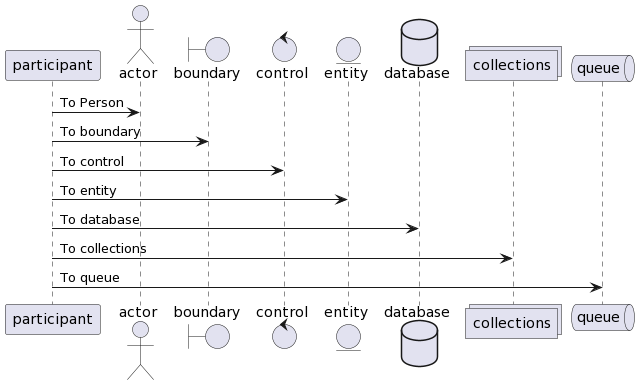 PlantUML Syntax: participant participant as Party actor       actor       as Person boundary    boundary    as System control     control     as Regulator entity      entity      as Object database    database    as InfoSet collections collections as Repository  queue       queue       as Queue Party -> Person : To Person  Party -> System : To boundary Party -> Regulator : To control Party -> Object : To entity Party -> InfoSet : To database Party -> Repository : To collections Party -> Queue: To queue