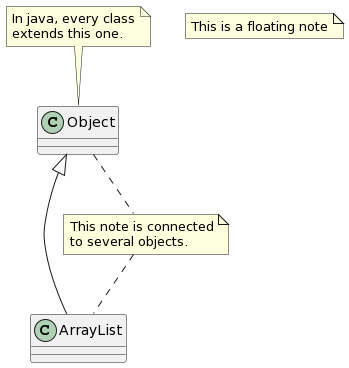 "PlantUML Syntax:<br /> class Object<br /> Object <|— ArrayList</p> <p>note ""This is a floating note"" as N1<br /> note ""This note is connected\nto several objects."" as N2<br /> Object .. N2<br /> N2 .. ArrayList</p> <p>note ""In java, every class\nextends this one."" as N3<br /> N3 — Object</p> <p>"