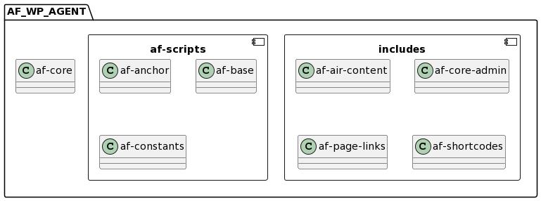 PlantUML Syntax: package AF_WP_AGENT { class af-core component includes { class af-air-content class af-core-admin class af-page-links class af-shortcodes } component af-scripts { class af-anchor class af-base class af-constants } }