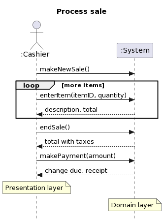 Example of a SSD - System Sequence Diagram
