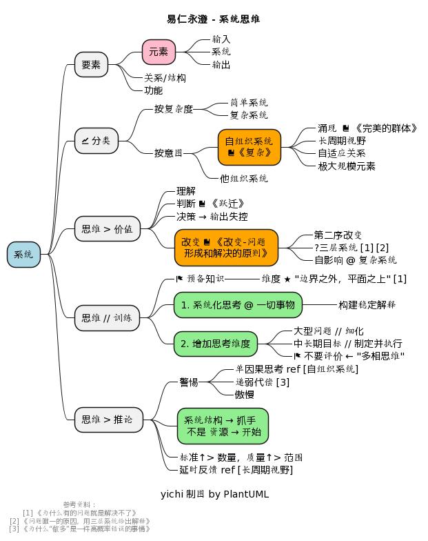 易仁永澄 - 系统思维