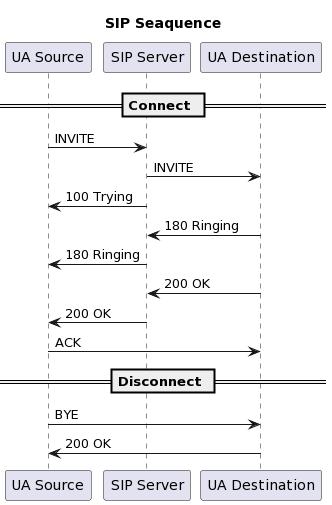 """PlantUML Syntax:<br /> title:SIP Seaquence</p> <p>participant """"UA Source"""" as SRC<br /> participant """"SIP Server"""" as SV<br /> participant """"UA Destination"""" as DST</p> <p>== Connect ==</p> <p>SRC -> SV : INVITE<br /> SV -> DST : INVITE<br /> SRC <- SV : 100 Trying SV <- DST : 180 Ringing SRC <- SV : 180 Ringing SV <- DST : 200 OK SRC <- SV : 200 OK SRC -> DST : ACK</p> <p>== Disconnect ==</p> <p>SRC -> DST : BYE<br /> DST -> SRC : 200 OK<br />"""