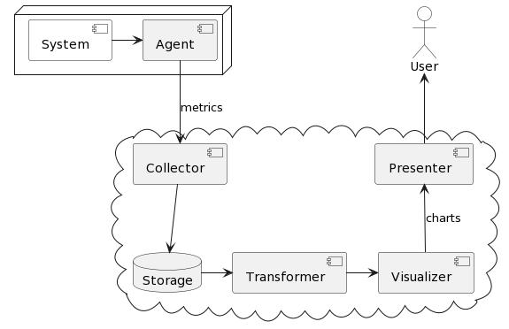 Metrics processing