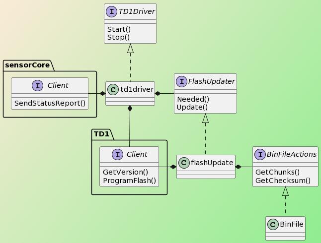 PlantUML Syntax: @startuml skinparam backgroundcolor AntiqueWhite/LightGreen Interface TD1.Client TD1.Client : GetVersion() TD1.Client : ProgramFlash() Interface sensorCore.Client sensorCore.Client : SendStatusReport() Interface FlashUpdater FlashUpdater : Needed() FlashUpdater : Update() Class td1driver Interface TD1Driver sensorCore.Client -* td1driver TD1Driver : Start() TD1Driver : Stop() Interface BinFileActions BinFileActions : GetChunks() BinFileActions : GetChecksum() class td1driver implements TD1Driver td1driver *- FlashUpdater td1driver *- TD1.Client flashUpdate *- BinFileActions flashUpdate *- TD1.Client class BinFile implements BinFileActions class flashUpdate implements FlashUpdater @enduml