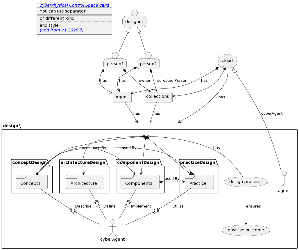 PlantUML Syntax: card workSpace [ <i><color:blue>cyberPhysical Control Space <b>card</color></i> ---- You can use separator ==== of different kind .... and style <i><color:blue>(add from V1.2020.7)</color></i> ] cloud        cloud collections  collections cloud *--> collections person   person1 person   person2 person   designer designer <|-- person1 designer <|-- person2 person1 *--> collections : owner person2 *--> collections : interested Person  agent        Agent cloud   *--> Agent: has person1 *--> Agent: has person2 *--> Agent: has package    design { folder  conceptDesign { frame   Concepts } folder architectureDesign { frame   Architecture } folder componentDesign { frame   Components } folder practiceDesign { frame   Practice } cloud --> design : has collections --> design : has Agent --> design : has cloud <|-- agent : cyberAgent (design process) --> design : has (design process) --> (positive outcome) : ensures  design *--> Concepts  design *--> Architecture  design *--> Components  design *--> Practice Concepts -(0)- cyberAgent : Describe Architecture -(0)- cyberAgent : Define Components -(0)- cyberAgent : Implement Practice -(0)- cyberAgent : Utilize Concepts *--> Components : used By Components *--> Practice : used By Practice *--> Concepts : used By