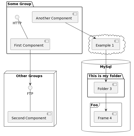 PlantUML Syntax:</p> <p>package &#8220;Some Group&#8221; {<br /> HTTP &#8211; [First Component]<br /> [Another Component]<br /> }</p> <p>node &#8220;Other Groups&#8221; {<br /> FTP &#8211; [Second Component]<br /> [First Component] &#8211;&gt; FTP<br /> }</p> <p>cloud {<br /> [Example 1]<br /> }<br /> database &#8220;MySql&#8221; {<br /> folder &#8220;This is my folder&#8221; {<br /> [Folder 3]<br /> }<br /> frame &#8220;Foo&#8221; {<br /> [Frame 4]<br /> }<br /> }<br /> [Another Component] &#8211;&gt; [Example 1]<br /> [Example 1] &#8211;&gt; [Folder 3]<br /> [Folder 3] &#8211;&gt; [Frame 4]</p> <p>