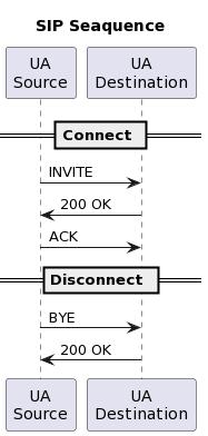 "PlantUML Syntax:<br /> title:SIP Seaquence</p> <p>participant ""UA\nSource"" as CL<br /> participant ""UA\nDestination"" as SV</p> <p>== Connect ==</p> <p>CL -> SV : INVITE<br /> SV -> CL : 200 OK<br /> CL -> SV : ACK</p> <p>== Disconnect ==</p> <p>CL -> SV : BYE<br /> SV -> CL : 200 OK<br />"