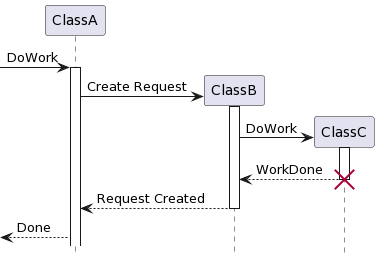 "PlantUML Syntax:<br /> hide footbox<br /> participant ""ClassA"" as A<br /> participant ""ClassB"" as B<br /> participant ""ClassC"" as C</p> <p>[-> A: DoWork<br /> activate A</p> <p>create B<br /> A -> B: Create Request<br /> activate B</p> <p>create C<br /> B -> C: DoWork<br /> activate C<br /> C –> B: WorkDone<br /> destroy C</p> <p>B –> A: Request Created<br /> deactivate B</p> <p>A –>[ : Done<br />"