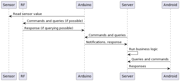 PlantUML Syntax:<br /> participant Sensor<br /> participant RF<br /> participant Arduino<br /> participant Server<br /> participant Android<br /> Arduino -> Sensor : Read sensor value<br /> Arduino -> RF : Commands and queries (if possible)<br /> RF -> Arduino : Response (if querying possible)<br /> Server -> Arduino : Commands and queries<br /> Arduino -> Server : Notifications, response<br /> Server -> Server : Run business logic<br /> Android -> Server : Queries and commands<br /> Server -> Android : Responses<br />