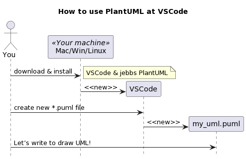 PlantUML Syntax:<br /> @startuml<br /> hide footbox<br /> title How to use PlantUML at VSCode</p> <p>actor You as user<br /> participant &#8220;Mac/Win/Linux&#8221; as machine <<Your machine>><br /> participant VSCode as vscode<br /> participant my_uml.puml as my_uml</p> <p>user -> machine : download &#038; install<br /> note right : VSCode &#038; jebbs PlantUML</p> <p>create vscode<br /> machine -> vscode : <<new>></p> <p>user -> vscode : create new *.puml file<br /> create my_uml<br /> vscode -> my_uml : <<new>></p> <p>user -> my_uml : Let&#8217;s write to draw UML!</p> <p>@enduml<br />