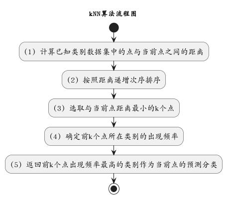 PlantUML Syntax: @startuml scale 600*400 skinparam defaultFontName AR PL UKai CN skinparam defaultFontSize 16 title kNN算法流程图 end title  start  :(1) 计算已知类别数据集中的点与当前点之间的距离;  :(2) 按照距离递增次序排序;  :(3) 选取与当前点距离最小的k个点;  :(4) 确定前k个点所在类别的出现频率;  :(5) 返回前k个点出现频率最高的类别作为当前点的预测分类;  stop @enduml