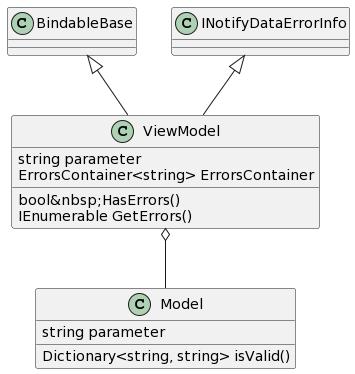 PlantUML Syntax:</p><p>BindableBase<|–ViewModel</p><p>INotifyDataErrorInfo<|–ViewModel</p><p>ViewModel o– Model</p><p>class ViewModel {</p><p>string parameter</p><p>ErrorsContainer<string> ErrorsContainer</p><p>boolHasErrors()</p><p>IEnumerable GetErrors()</p><p>}</p><p>class Model {</p><p>string parameter</p><p>Dictionary<string, string> isValid()</p><p>}</p><p>