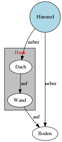 PlantUML Syntax:</p> <p>@startuml<br /> digraph Demo {</p> <p>&#8220;Himmel&#8221; [regular=1, style=filled, fillcolor=lightblue, label=&#8221;Himmel&#8221; ]</p> <p>subgraph clusterHaus {<br /> label=&#8221;Haus&#8221;; style=filled; fillcolor=grey; fontcolor=red;<br /> node [ style=filled; fillcolor=white; ]<br /> Dach; Wand;<br /> }</p> <p>Dach -&gt; Wand -&gt; Boden [ label = &#8220;auf&#8221; ]</p> <p>Himmel -&gt; Dach [label = &#8220;ueber&#8221; ]<br /> Himmel -&gt; Boden [label = &#8220;ueber&#8221;; weight=8 ]</p> <p>}<br /> @enduml</p> <p>