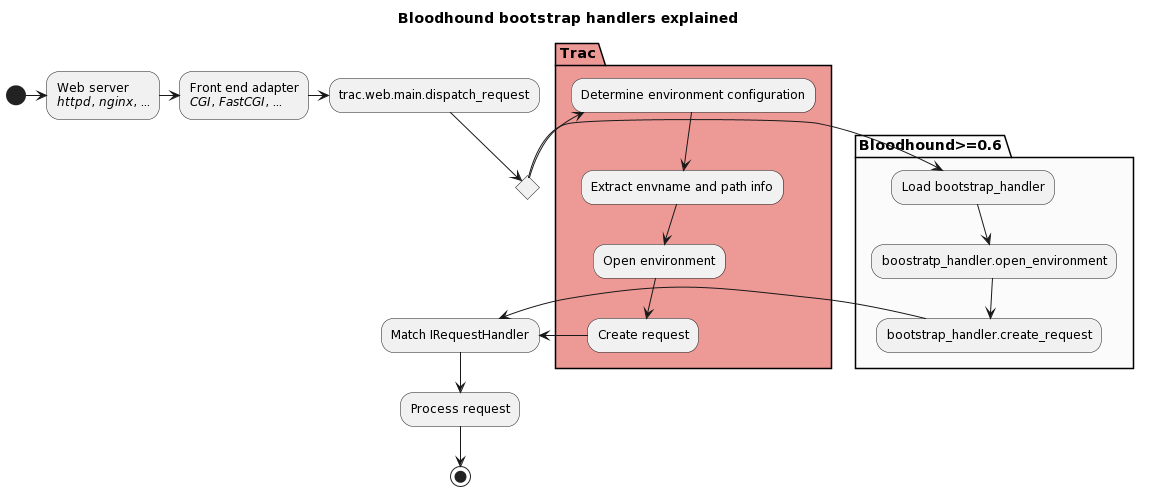 Bloodhound bootstrap handlers explained