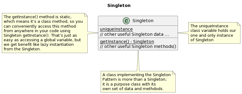 PlantUML Syntax: <p>@startuml<br /> title Singleton</p> <p>class Singleton</p> <p>Singleton : {static} uniqueInstance<br /> Singleton : // other useful Singleton data …<br /> Singleton : {static} getInstance() : Singleton<br /> Singleton : // other useful Singleton methods()</p> <p>note right of Singleton<br /> The uniqueInstance<br /> class variable holds our<br /> one and only instance<br /> of Singleton<br /> end note</p> <p>note left of Singleton<br /> The getInstance() method is static,<br /> which means it's a class method, so you<br /> can conveniently access this method<br /> from anywhere in your code using<br /> Singleton getInstance(). That's just as<br /> easy as accessing a global variable, but<br /> we get benefit like lazy instantiation<br /> from the Singleton.<br /> end note</p> <p>note bottom of Singleton<br /> A class implementing the Singleton<br /> Pattern is more than a Singleton;<br /> it is a purpose class with its<br /> own set of data and methdods.<br /> end note<br /> @enduml</p>