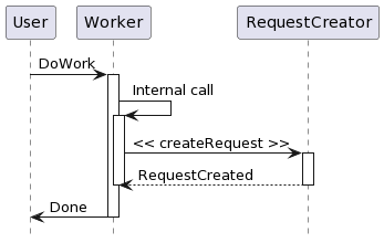 PlantUML Syntax:<br /> hide footbox<br /> participant User<br /> User -&gt; Worker: DoWork<br /> activate Worker<br /> Worker -&gt; Worker: Internal call<br /> activate Worker</p> <p>Worker -&gt; RequestCreator: &lt;&lt; createRequest &gt;&gt;<br /> activate RequestCreator</p> <p>RequestCreator &#8211;&gt; Worker: RequestCreated<br /> deactivate RequestCreator<br /> deactivate Worker<br /> Worker -&gt; User: Done<br /> deactivate Worker<br />
