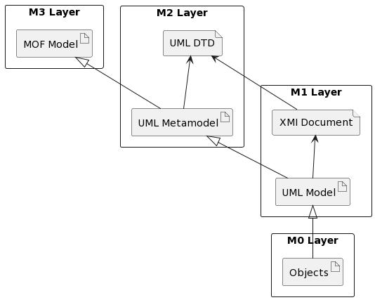 PlantUML Syntax: rectangle