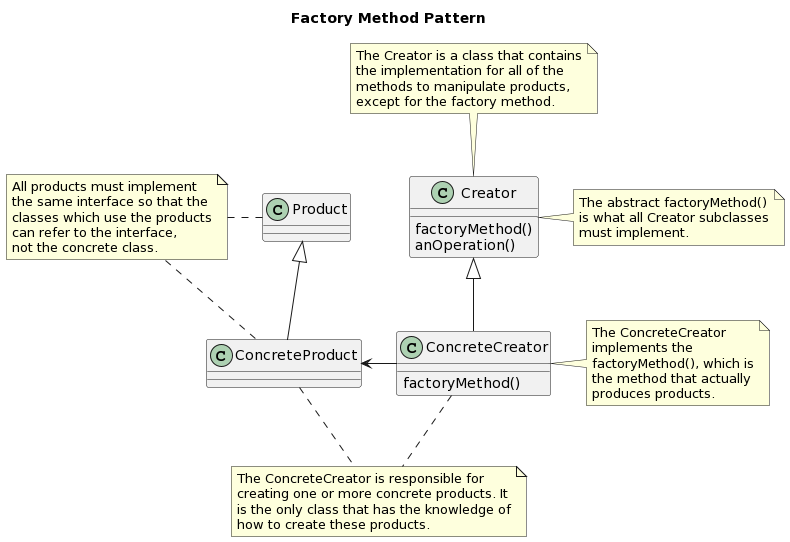 PlantUML Syntax: <p>@startuml</p> <p>title Factory Method Pattern</p> <p>class Product<br /> class Creator<br /> class ConcreteProduct<br /> class ConcreteCreator</p> <p>Creator : factoryMethod()<br /> Creator : anOperation()<br /> ConcreteCreator : factoryMethod()</p> <p>Creator &lt;|&#8211; ConcreteCreator<br /> Product &lt;|&#8211; ConcreteProduct<br /> ConcreteProduct &lt;- ConcreteCreator</p> <p>note top of Creator<br /> The Creator is a class that contains<br /> the implementation for all of the<br /> methods to manipulate products,<br /> except for the factory method.<br /> end note</p> <p>note right of Creator<br /> The abstract factoryMethod()<br /> is what all Creator subclasses<br /> must implement.<br /> end note</p> <p>note right of ConcreteCreator<br /> The ConcreteCreator<br /> implements the<br /> factoryMethod(), which is<br /> the method that actually<br /> produces products.<br /> end note</p> <p>note &#8220;The ConcreteCreator is responsible for\ncreating one or more concrete products. It\nis the only class that has the knowledge of\nhow to create these products.&#8221; as n1<br /> ConcreteProduct .. n1<br /> ConcreteCreator .. n1</p> <p>note &#8220;All products must implement\nthe same interface so that the\nclasses which use the products\ncan refer to the interface,\nnot the concrete class.&#8221; as n2<br /> n2 . ConcreteProduct<br /> n2 . Product</p> <p>@enduml</p>