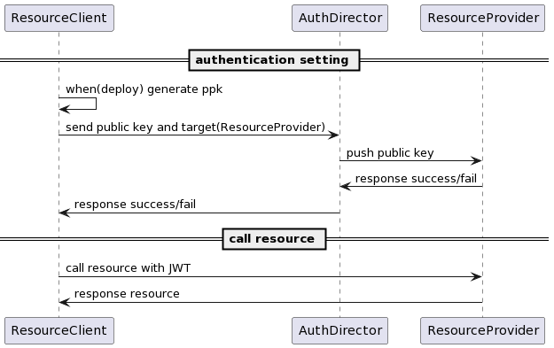 PlantUML Syntax:<br /> == authentication setting ==<br /> ResourceClient -> ResourceClient : when(deploy) generate ppk<br /> ResourceClient -> AuthDirector : send public key and target(ResourceProvider)<br /> AuthDirector -> ResourceProvider : push public key<br /> ResourceProvider -> AuthDirector : response success/fail<br /> AuthDirector -> ResourceClient : response success/fail</p> <p>== call resource ==<br /> ResourceClient -> ResourceProvider : call resource with JWT<br /> ResourceProvider -> ResourceClient : response resource<br />
