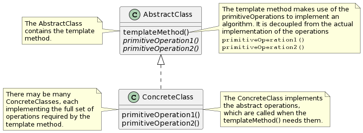 PlantUML Syntax: <p>@startuml<br /> class AbstractClass {<br /> templateMethod()<br /> {abstract} primitiveOperation1()<br /> {abstract} primitiveOperation2()<br /> }<br /> class ConcreteClass</p> <p>ConcreteClass : primitiveOperation1()<br /> ConcreteClass : primitiveOperation2()</p> <p>AbstractClass &lt;|.. ConcreteClass</p> <p>note left of AbstractClass<br /> The AbstractClass<br /> contains the template<br /> method.<br /> end note</p> <p>note left of ConcreteClass<br /> There may be many<br /> ConcreteClasses, each<br /> implementing the full set of<br /> operations required by the<br /> template method.<br /> end note</p> <p>note right of ConcreteClass<br /> The ConcreteClass implements<br /> the abstract operations,<br /> which are called when the<br /> templateMethod() needs them.<br /> end note</p> <p>note right of AbstractClass::templateMethod<br /> The template method makes use of the<br /> primitiveOperations to implement an<br /> algorithm. It is decoupled from the actual<br /> implementation of the operations<br /> &#8220;&#8221;primitiveOperation1()&#8221;&#8221;<br /> &#8220;&#8221;primitiveOperation2()&#8221;&#8221;<br /> end note<br /> @enduml</p>