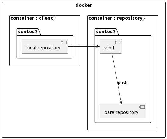 "PlantUML Syntax: rectangle docker {     frame ""container : repository"" as con1 {         folder ""centos7"" as os1 {             [bare repository] as bare             [sshd]         }     }      frame ""container : client"" as con2 {         folder ""centos7"" as os2 {             [local repository] as local         }     }  }  sshd -[hidden]down-> bare</p> <p>local -right-> sshd sshd  -down–> bare : push"