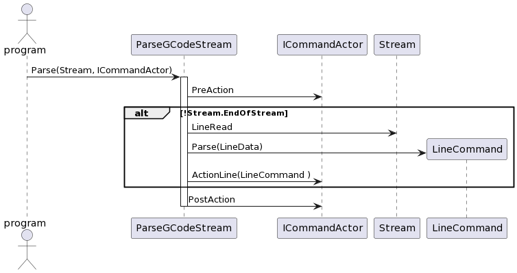 PlantUML Syntax:</p><p>actor program</p><p>program-> ParseGCodeStream : Parse(Stream, ICommandActor)</p><p>activate ParseGCodeStream</p><p>ParseGCodeStream -> ICommandActor : PreAction</p><p>alt !Stream.EndOfStream</p><p>ParseGCodeStream -> Stream : LineRead</p><p>Create LineCommand</p><p>ParseGCodeStream -> LineCommand : Parse(LineData)</p><p>ParseGCodeStream -> ICommandActor : ActionLine(LineCommand )</p><p>end</p><p>ParseGCodeStream -> ICommandActor : PostAction</p><p>deactivate ParseGCodeStream</p><p>