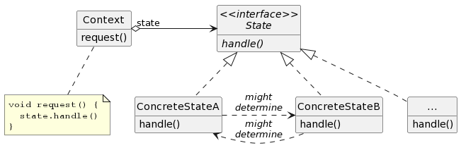 PlantUML class diagram of State Pattern