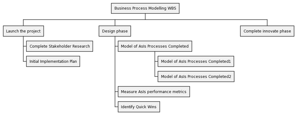 PlantUML Syntax: @startwbs<br /> * Business Process Modelling WBS<br /> ** Launch the project<br /> *** Complete Stakeholder Research<br /> *** Initial Implementation Plan<br /> ** Design phase<br /> *** Model of AsIs Processes Completed<br /> **** Model of AsIs Processes Completed1<br /> **** Model of AsIs Processes Completed2<br /> *** Measure AsIs performance metrics<br /> *** Identify Quick Wins<br /> ** Complete innovate phase<br /> @endwbs<br />