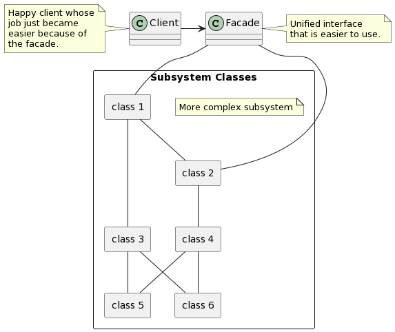 PlantUML Syntax: <p>@startuml<br /> class Client<br /> class Facade<br /> Client -&gt; Facade</p> <p>package &#8220;Subsystem Classes&#8221; &lt;&lt;rectangle&gt;&gt; {</p> <p>note &#8220;More complex subsystem&#8221; as n1</p> <p>Facade &#8212; &#8220;class 1&#8221;<br /> Facade &#8212; &#8220;class 2&#8221;</p> <p>package &#8220;class 1&#8221; &lt;&lt;rectangle&gt;&gt; {<br /> }</p> <p>package &#8220;class 2&#8221; &lt;&lt;rectangle&gt;&gt; {<br /> }</p> <p>package &#8220;class 3&#8221; &lt;&lt;rectangle&gt;&gt; {<br /> }</p> <p>package &#8220;class 4&#8221; &lt;&lt;rectangle&gt;&gt; {<br /> }</p> <p>package &#8220;class 5&#8221; &lt;&lt;rectangle&gt;&gt; {<br /> }</p> <p>package &#8220;class 6&#8221; &lt;&lt;rectangle&gt;&gt; {<br /> }</p> <p>&#8220;class 1&#8221; &#8212; &#8220;class 2&#8221;<br /> &#8220;class 1&#8221; &#8212; &#8220;class 3&#8221;<br /> &#8220;class 2&#8221; &#8212; &#8220;class 4&#8221;<br /> &#8220;class 3&#8221; &#8212; &#8220;class 5&#8221;<br /> &#8220;class 3&#8221; &#8212; &#8220;class 6&#8221;<br /> &#8220;class 4&#8221; &#8212; &#8220;class 5&#8221;<br /> &#8220;class 4&#8221; &#8212; &#8220;class 6&#8221;<br /> }</p> <p>note left of Client<br /> Happy client whose<br /> job just became<br /> easier because of<br /> the facade.<br /> end note</p> <p>note right of Facade<br /> Unified interface<br /> that is easier to use.<br /> end note<br /> @enduml</p>