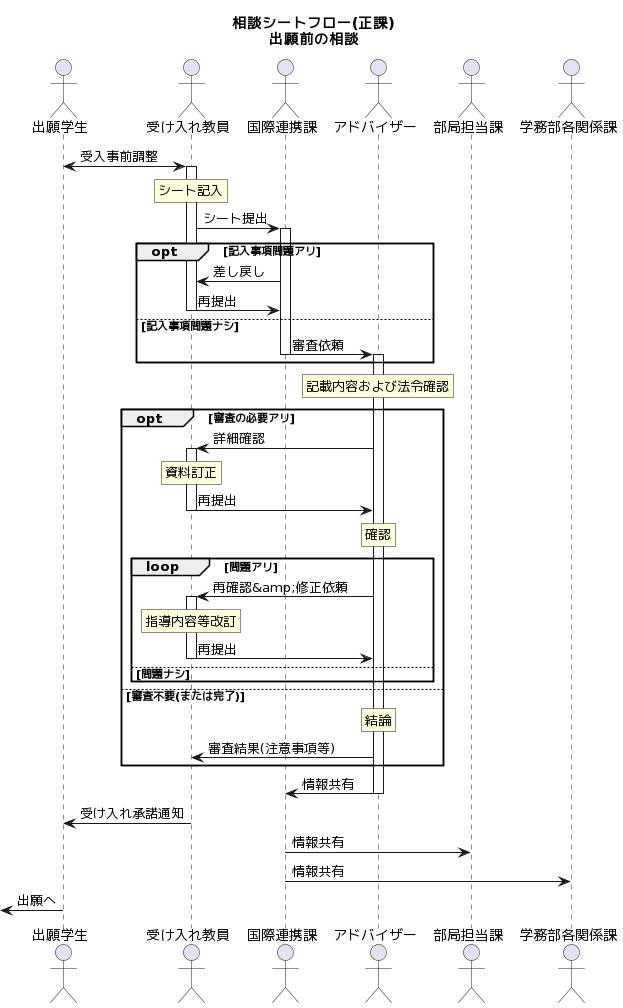 "PlantUML Syntax:<br /> title<br /> 相談シートフロー(正課)<br /> 出願前の相談<br /> end title</p> <p>actor ""出願学生"" as stu<br /> actor ""受け入れ教員"" as teach<br /> actor ""国際連携課"" as icd<br /> actor ""アドバイザー"" as adv<br /> actor ""部局担当課"" as sec<br /> actor ""学務部各関係課"" as ssd</p> <p>stu <-> teach : 受入事前調整<br /> activate teach<br /> rnote over teach : シート記入<br /> teach -> icd : シート提出<br /> activate icd<br /> opt 記入事項問題アリ<br /> icd -> teach : 差し戻し<br /> teach -> icd : 再提出<br /> else 記入事項問題ナシ<br /> deactivate teach<br /> icd -> adv : 審査依頼<br /> deactivate icd<br /> activate adv<br /> end</p> <p>rnote over adv : 記載内容および法令確認<br /> opt 審査の必要アリ<br /> adv -> teach : 詳細確認<br /> activate teach<br /> rnote over teach : 資料訂正<br /> teach -> adv : 再提出<br /> deactivate teach<br /> rnote over adv : 確認<br /> loop 問題アリ<br /> adv -> teach : 再確認&修正依頼<br /> activate teach<br /> rnote over teach : 指導内容等改訂<br /> teach -> adv : 再提出<br /> deactivate teach<br /> else 問題ナシ<br /> end<br /> else 審査不要(または完了)<br /> rnote over adv : 結論<br /> adv -> teach : 審査結果(注意事項等)<br /> deactivate teach<br /> end</p> <p>adv -> icd : 情報共有<br /> deactivate adv<br /> teach -> stu : 受け入れ承諾通知<br /> icd-> sec : 情報共有<br /> icd -> ssd : 情報共有<br /> [<- stu : 出願へ<br />"