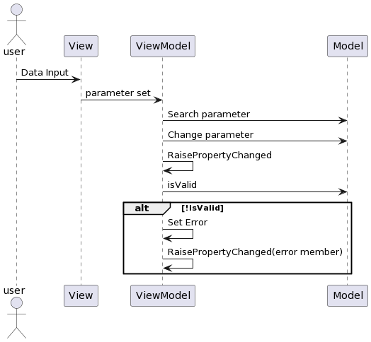 PlantUML Syntax:</p><p>actor user</p><p>user -> View : Data Input</p><p>View -> ViewModel :parameter set</p><p>ViewModel -> Model : Search parameter</p><p>ViewModel -> Model : Change parameter</p><p>ViewModel -> ViewModel :RaisePropertyChanged</p><p>ViewModel -> Model : isValid</p><p>alt !isValid</p><p>ViewModel -> ViewModel : Set Error</p><p>ViewModel -> ViewModel :RaisePropertyChanged(error member)</p><p>end</p><p>