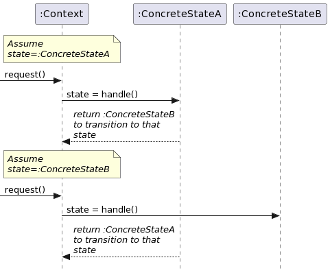 PlantUML sequence diagram for state transitions