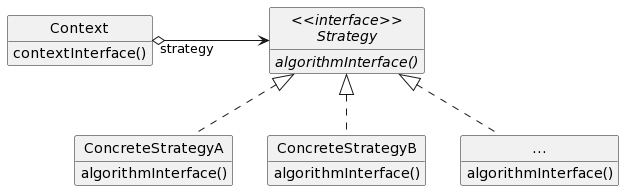 PlantUML class diagram of Strategy Pattern