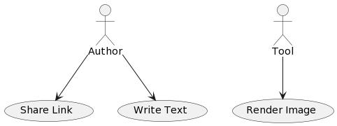 Creating UML - DZone