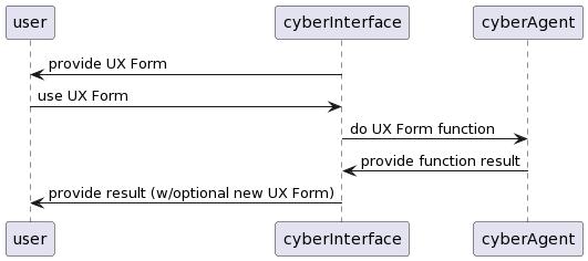 PlantUML Syntax: user <- cyberInterface : provide UX Form user -> cyberInterface : use UX Form cyberInterface -> cyberAgent : do UX Form function cyberInterface <- cyberAgent : provide function result user <- cyberInterface : provide result (w/optional new UX Form)