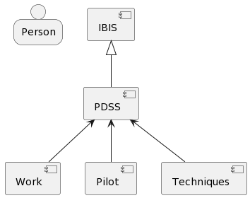 PlantUML Syntax: person Person component Work component IBIS component PDSS component Pilot component Techniques IBIS <|-- PDSS PDSS <-- Work PDSS <-- Pilot PDSS <-- Techniques