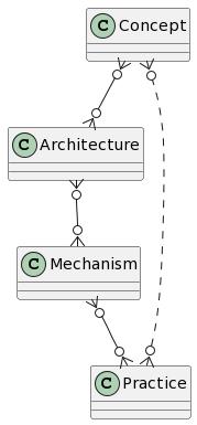 PlantUML Syntax: Concept }o--o{ Architecture Architecture }o--o{ Mechanism Mechanism }o--o{ Practice Practice }o..o{ Concept