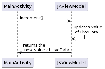 PlantUML Syntax: MainActivity -> JKViewModel: increment() JKViewModel -> JKViewModel: updates value \n of LiveData JKViewModel -> MainActivity: returns the \n new value of LiveData
