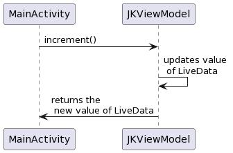 PlantUML Syntax: MainActivity -> JKViewModel: increment() JKViewModel -> JKViewModel: updates value \n of LiveData JKViewModel -> MainActivity: returns the \n new value of LiveData