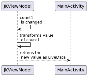 PlantUML Syntax: JKViewModel -> JKViewModel: count1 \n is changed JKViewModel -> JKViewModel: transforms value \n of count1 JKViewModel –> MainActivity: returns the \n new value as LiveData