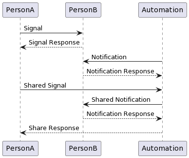 PlantUML Syntax: PersonA -> PersonB: Signal PersonB --> PersonA: Signal Response  Automation -> PersonB: Notification Automation <-- PersonB: Notification Response  PersonA -> Automation : Shared Signal Automation -> PersonB: Shared Notification Automation <-- PersonB: Notification Response Automation --> PersonA : Share Response