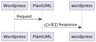 PlantUML Syntax: Wordpress -> PlantUML : Request PlantUML –> wordpress: 画像 Response