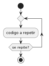PlantUML Syntax:</p> <p>start<br /> repeat<br /> :codigo a repetir;<br /> repeat while (se repite?)<br /> stop</p> <p>