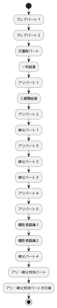 PlantUML Syntax: start :ブレアパート1; :ブレアパート2; :交霊術パート; :一年経過; :アリパート1; :三週間経過; :アリパート2; :神父パート1; :アリパート3; :神父パート2; :神父パート3; :アリパート4; :アリパート5; :犠牲者描画1; :犠牲者描画2; :神父パート4; :アリ・神父対決パート; :アリ・神父対決パートその後; stop