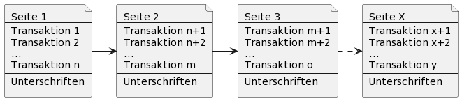 PlantUML Syntax:<br /> file Seite1 [<br />   Seite 1<br />   ====<br />   Transaktion 1<br />   Transaktion 2<br />   …<br />   Transaktion n<br />   —-<br />   Unterschriften<br /> ]</p> <p>file Seite2 [<br />   Seite 2<br />   ====<br />   Transaktion n+1<br />   Transaktion n+2<br />   …<br />   Transaktion m<br />   —-<br />   Unterschriften<br /> ]</p> <p>file Seite3 [<br />   Seite 3<br />   ====<br />   Transaktion m+1<br />   Transaktion m+2<br />   …<br />   Transaktion o<br />   —-<br />   Unterschriften<br /> ]</p> <p>file SeiteX [<br />   Seite X<br />   ====<br />   Transaktion x+1<br />   Transaktion x+2<br />   …<br />   Transaktion y<br />   —-<br />   Unterschriften<br /> ]</p> <p>Seite1 -> Seite2<br /> Seite2 -> Seite3<br /> Seite3 .> SeiteX<br />