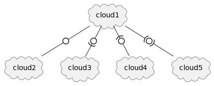 PlantUML Syntax: cloud cloud1<br /> cloud cloud2<br /> cloud cloud3<br /> cloud cloud4<br /> cloud cloud5<br /> cloud1 -0- cloud2<br /> cloud1 -0)- cloud3<br /> cloud1 -(0- cloud4<br /> cloud1 -(0)- cloud5<br />