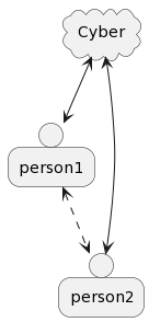 PlantUML Syntax: cloud Cyber person person1 person person2 Cyber <--> person1 Cyber <--> person2 person1 <..> person2